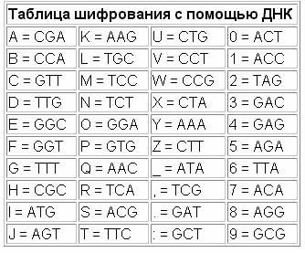 таблицашифрованияспом-юДНК_6d2ca28745e54c0ab2e90860a3d2d74e