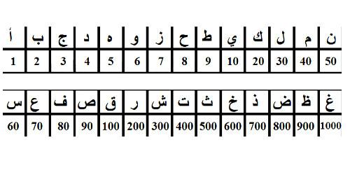 Цифры средневековых арабов
