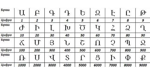 Цифры древних армян