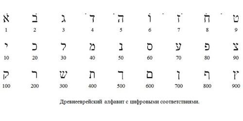 Цифры древних евреев